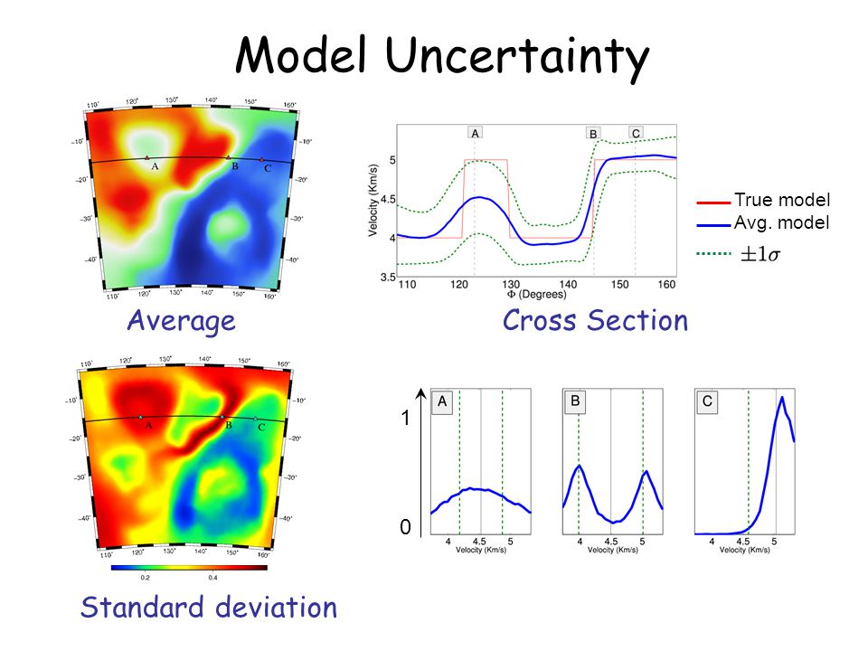 Model Uncertainty Standard deviation 1 0 Average Cross Section True model Avg. model