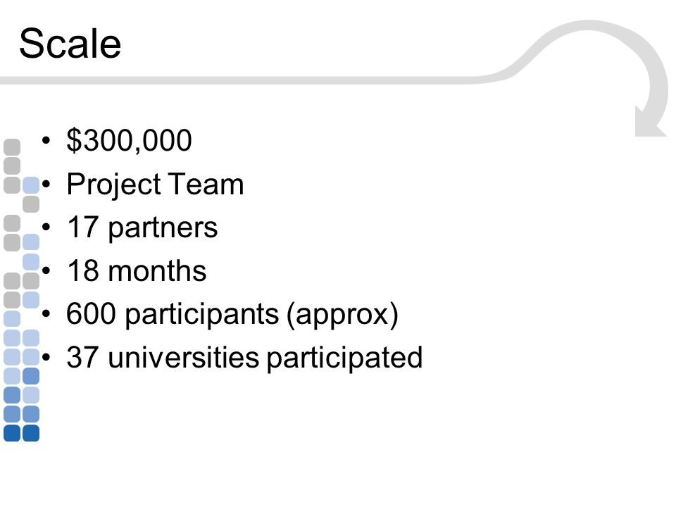 Scale $300,000 Project Team 17 partners 18 months 600 participants (approx) 37 universities participated