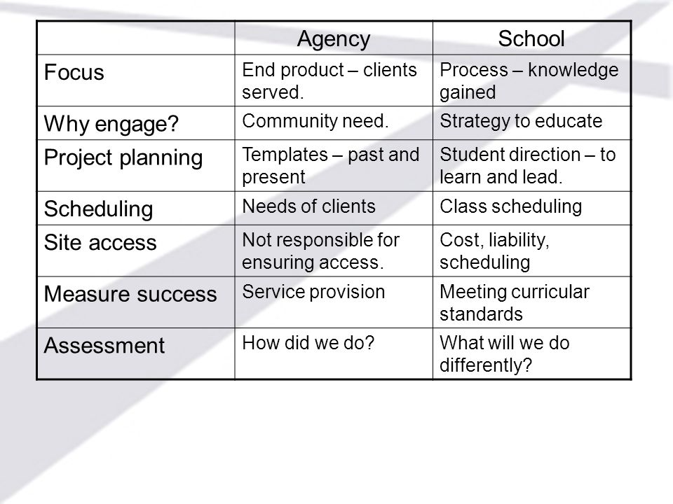 AgencySchool Focus End product – clients served. Process – knowledge gained Why engage? Community need.Strategy to educate Project planning Templates