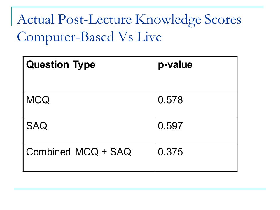 Actual Post-Lecture Knowledge Scores Computer-Based Vs Live Question Typep-value MCQ0.578 SAQ0.597 Combined MCQ + SAQ0.375