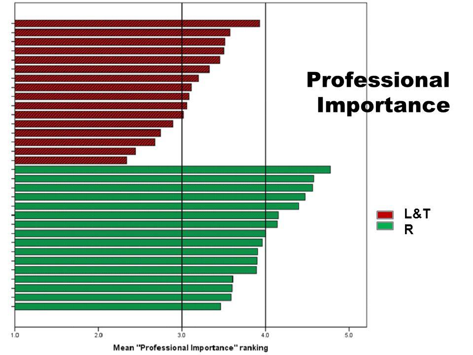 L&T R Professional Importance