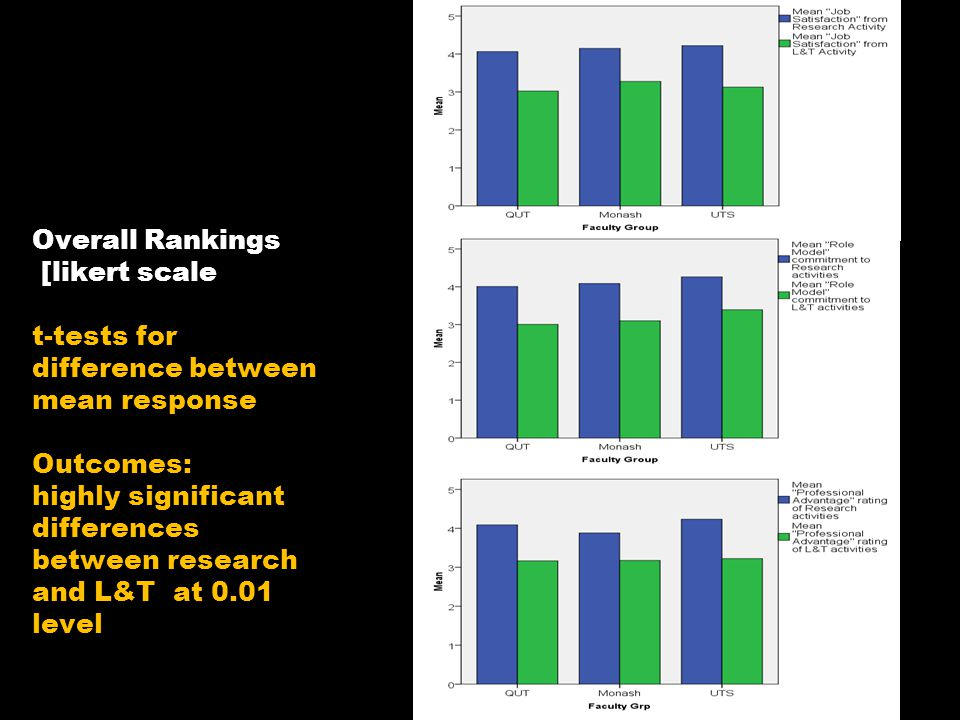 Overall Rankings [likert scale 1-5] t-tests for difference between mean response Outcomes: highly significant differences between research and L&T at 0.01 level