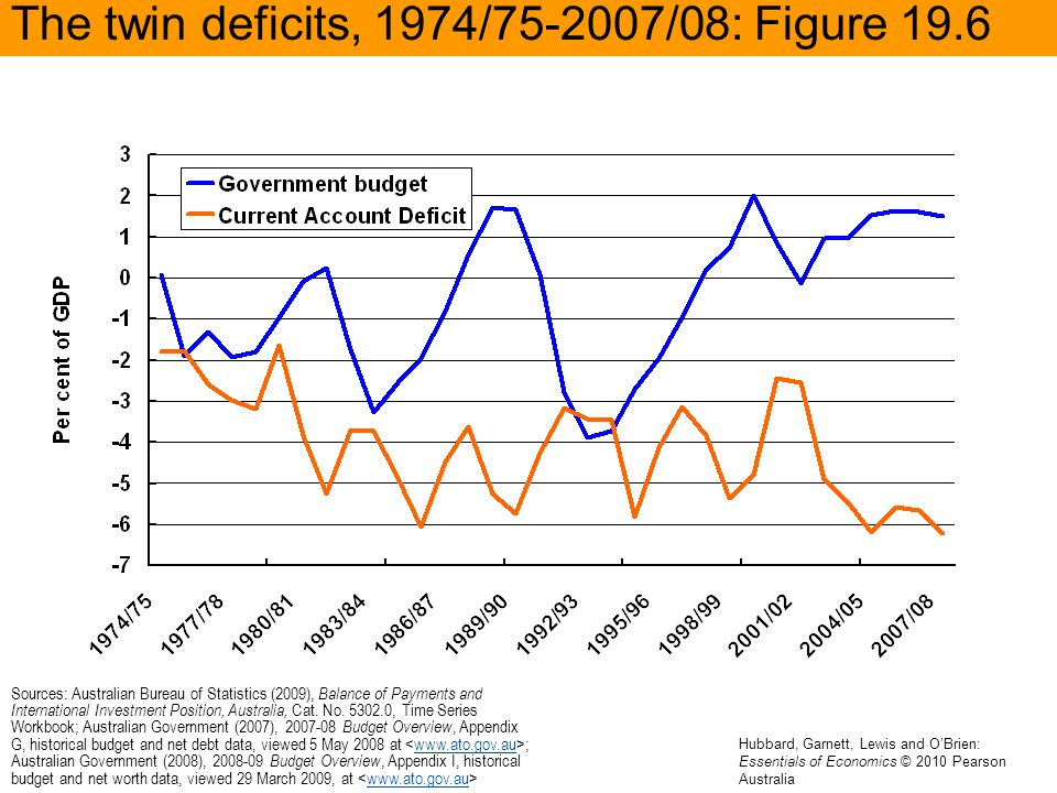 The twin deficits, 1974/75-2007/08: Figure 19.6 Sources: Australian Bureau of Statistics (2009), Balance of Payments and International Investment Posi