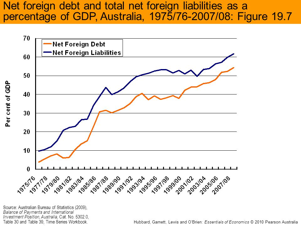 Net foreign debt and total net foreign liabilities as a percentage of GDP, Australia, 1975/76-2007/08: Figure 19.7 Source: Australian Bureau of Statis