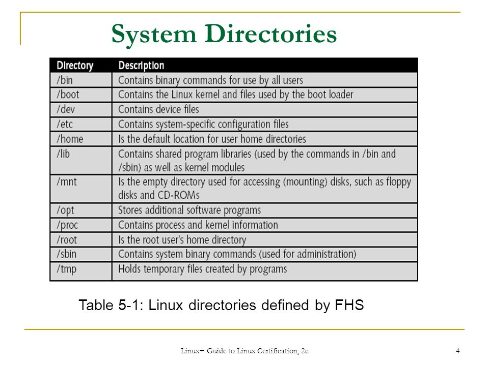 Linux+ Guide to Linux Certification, 2e 4 System Directories Table 5-1: Linux directories defined by FHS