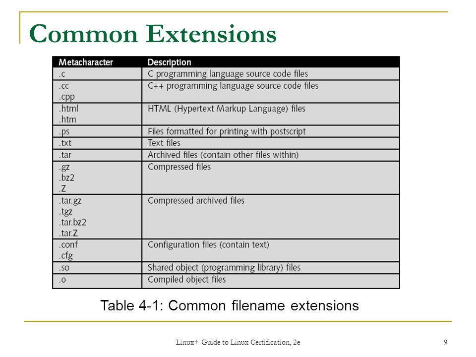 Linux+ Guide to Linux Certification, 2e 9 Common Extensions Table 4-1: Common filename extensions