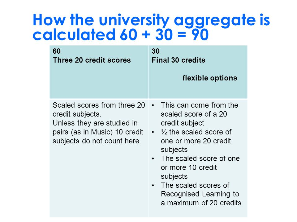 How the university aggregate is calculated 60 + 30 = 90 60 Three 20 credit scores 30 Final 30 credits flexible options Scaled scores from three 20 credit subjects.