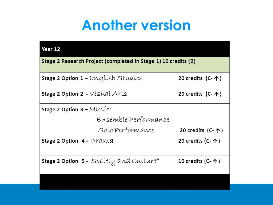 Another version Year 12 Stage 2 Research Project (completed in Stage 1) 10 credits (B) Stage 2 Option 1 – English Studies 20 credits (C-  ) Stage 2 Option 2 - Visual Arts 20 credits (C-  ) Stage 2 Option 3 – Music: Ensemble Performance Solo Performance 20 credits (C-  ) Stage 2 Option 4 - Drama 20 credits (C-  ) Stage 2 Option 5 - Society and Culture* 10 credits (C-  )