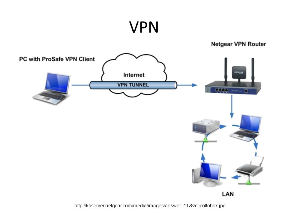 VPN http://kbserver.netgear.com/media/images/answer_1128/clienttobox.jpg