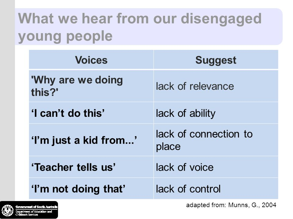 What we hear from our disengaged young people adapted from: Munns, G., 2004 VoicesSuggest Why are we doing this lack of relevance 'I can't do this'lack of ability 'I'm just a kid from...' lack of connection to place 'Teacher tells us'lack of voice 'I'm not doing that'lack of control adapted from: Munns, G., 2004