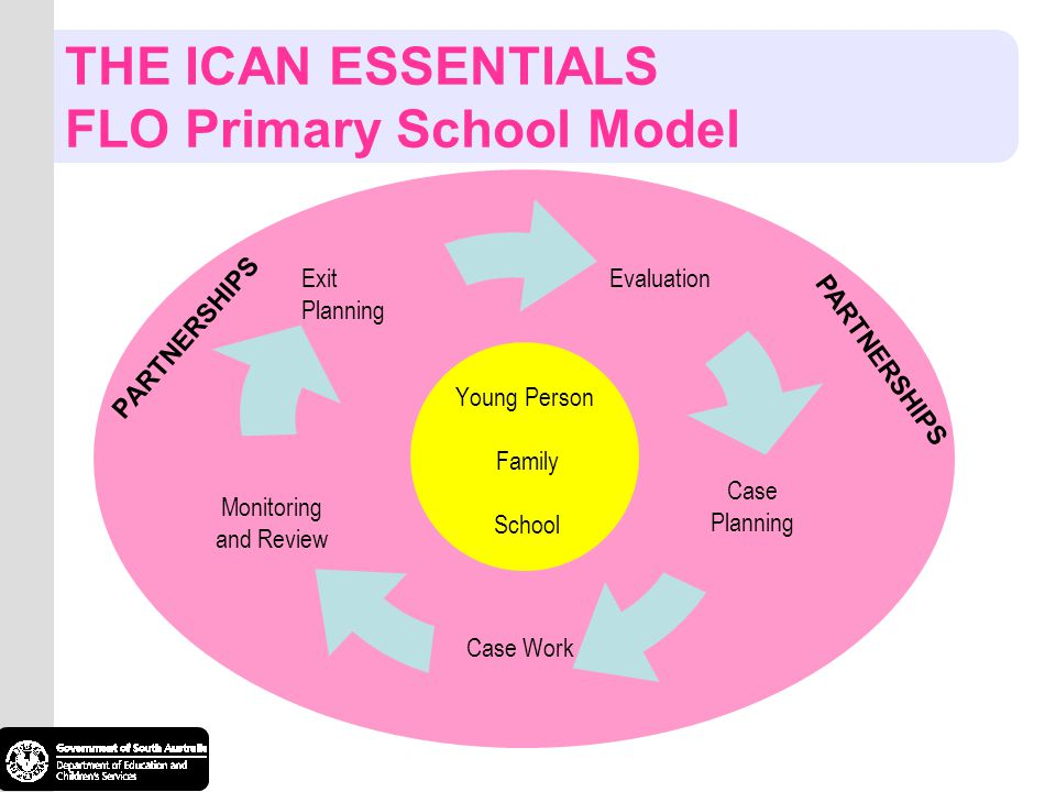 THE ICAN ESSENTIALS FLO Primary School Model Young Person Family School PARTNERSHIPS