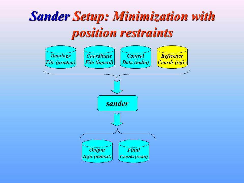 Sander Setup: Minimization with position restraints Topology File (prmtop ) Coordinate File (inpcrd) Control Data (mdin) sander Output Info (mdout) Final Coords (restrt) Reference Coords (refc)