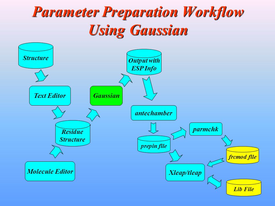 Parameter Preparation Workflow Using Gaussian Structure Xleap/tleap Text Editor Residue Structure prepin file Lib File Gaussian Output with ESP Info M