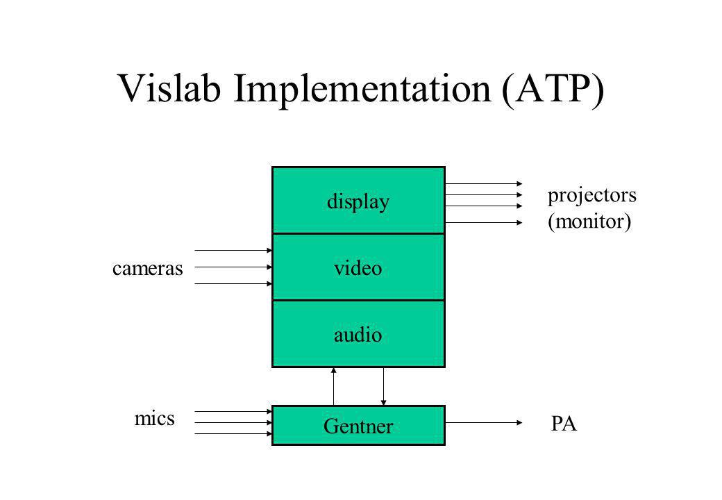 Vislab Implementation (ATP) display video audio Gentner cameras mics PA projectors (monitor)