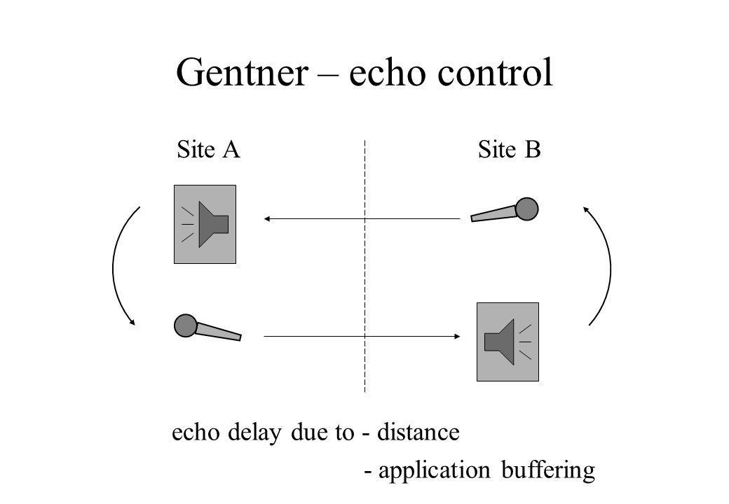 Gentner – echo control Site ASite B echo delay due to - distance - application buffering