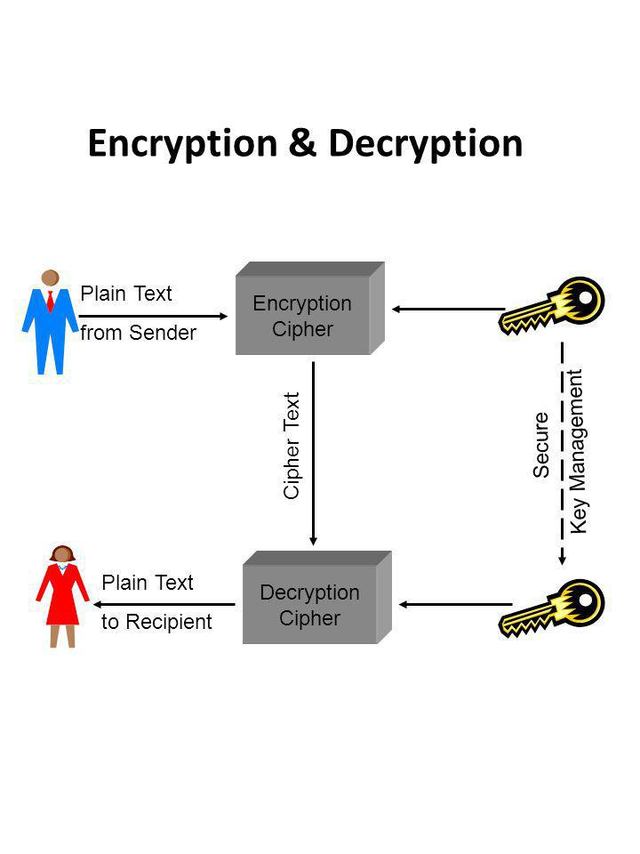 Encryption Cipher Decryption Cipher Encryption & Decryption Cipher Text Plain Text from Sender Plain Text to Recipient Secure Key Management
