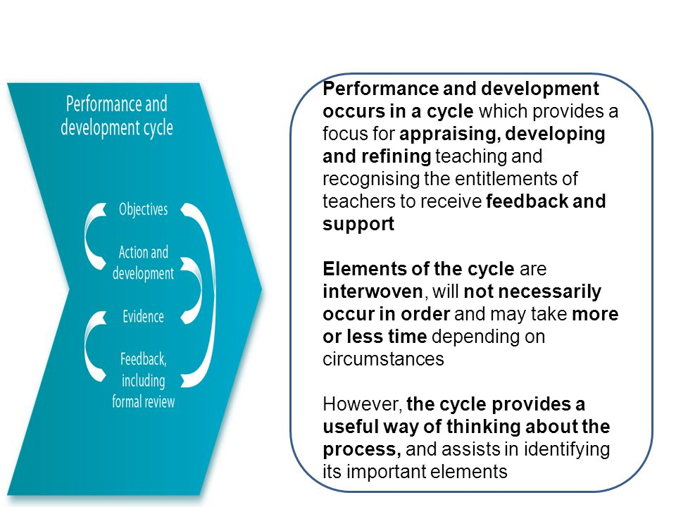 Performance and development occurs in a cycle which provides a focus for appraising, developing and refining teaching and recognising the entitlements