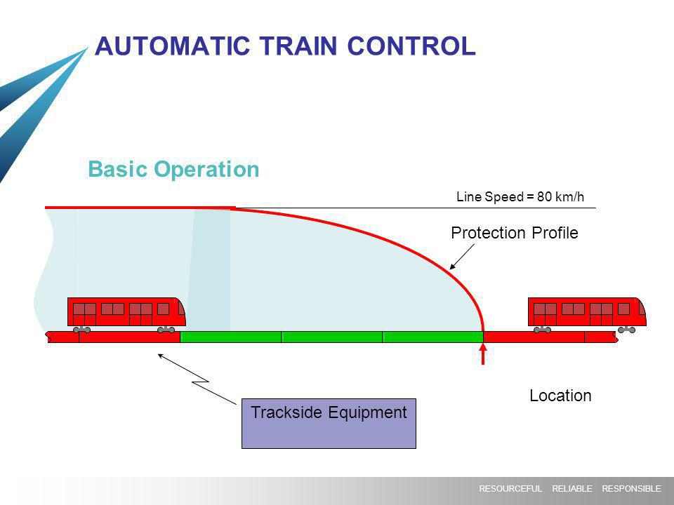 AUTOMATIC TRAIN CONTROL Protection Profile Line Speed = 80 km/h Trackside Equipment Location Basic Operation