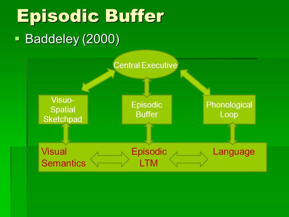 Episodic Buffer  Baddeley (2000) Central Executive Episodic Buffer Visuo- Spatial Sketchpad Phonological Loop Visual Episodic Language Semantics LTM