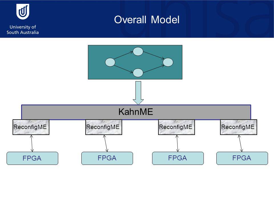 Overall Model KahnME FPGA ReconfigME