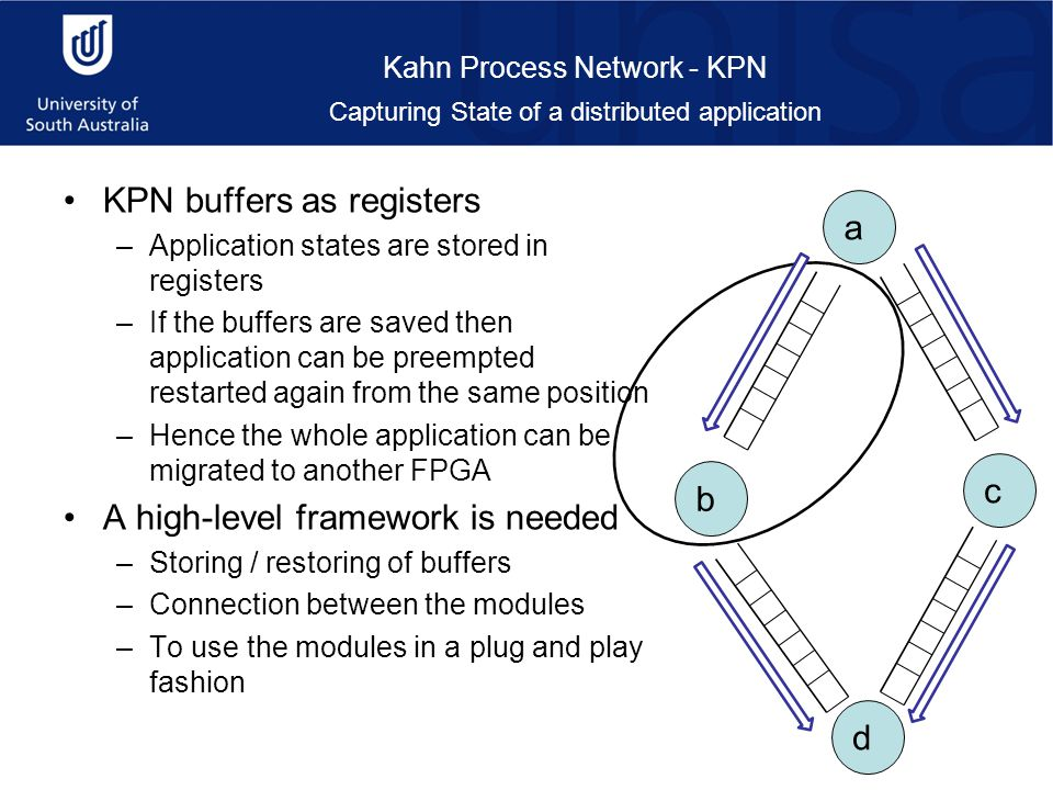 Kahn Process Network - KPN KPN buffers as registers –Application states are stored in registers –If the buffers are saved then application can be preempted restarted again from the same position –Hence the whole application can be migrated to another FPGA A high-level framework is needed –Storing / restoring of buffers –Connection between the modules –To use the modules in a plug and play fashion b a d c Capturing State of a distributed application