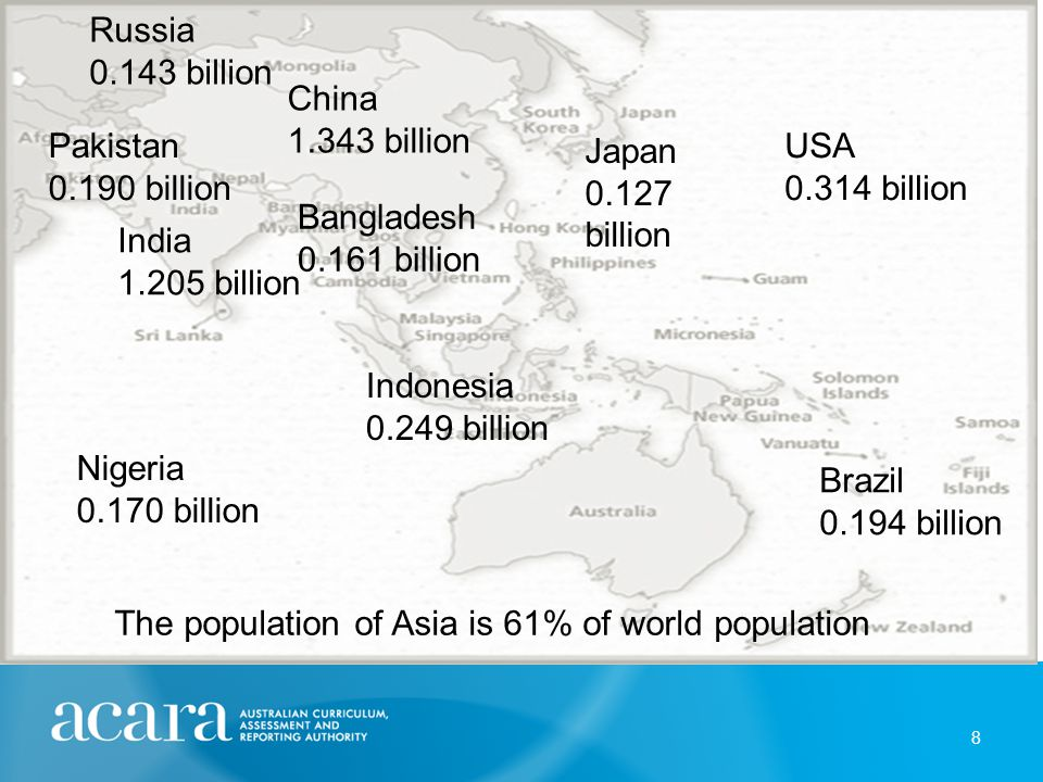 8 China 1.343 billion India 1.205 billion USA 0.314 billion Indonesia 0.249 billion Brazil 0.194 billion Pakistan 0.190 billion Nigeria 0.170 billion Bangladesh 0.161 billion Russia 0.143 billion Japan 0.127 billion The population of Asia is 61% of world population
