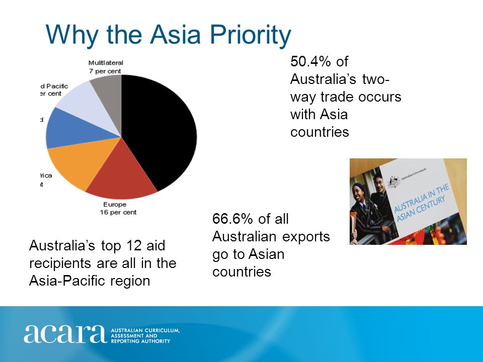 Why the Asia Priority 66.6% of all Australian exports go to Asian countries 50.4% of Australia's two- way trade occurs with Asia countries Australia's top 12 aid recipients are all in the Asia-Pacific region