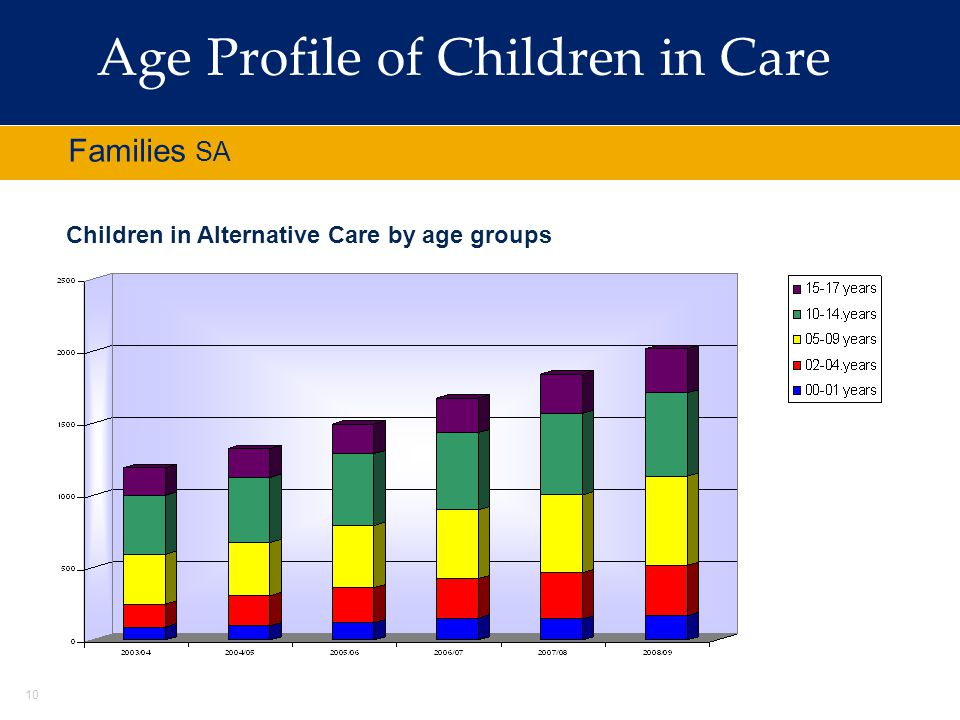 10 Adolescents at Risk Families SA Age Profile of Children in Care Children in Alternative Care by age groups