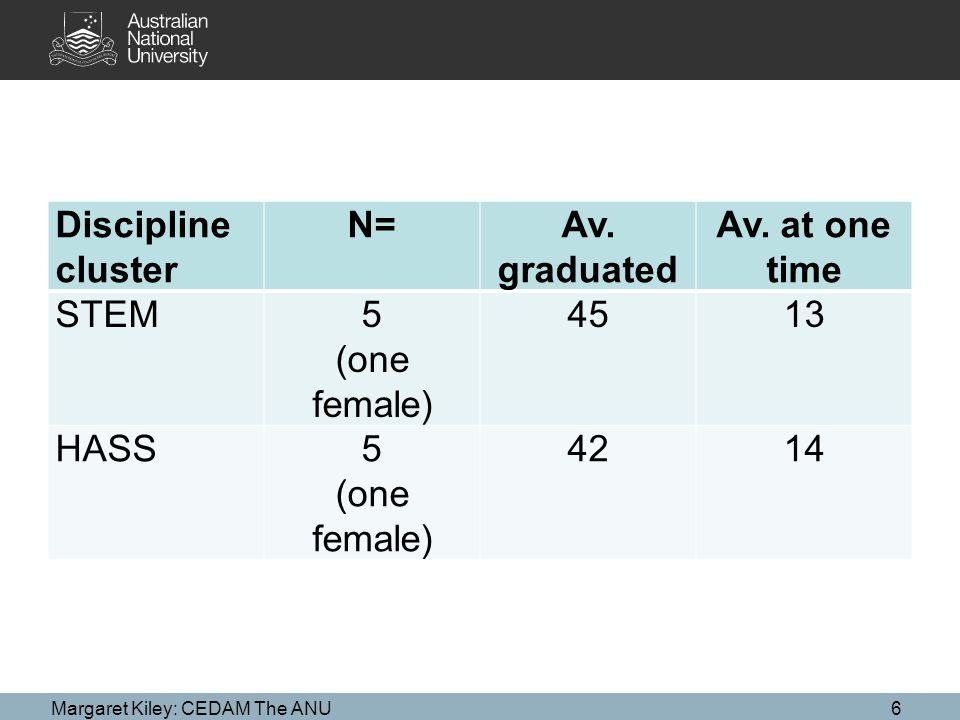 Discipline cluster N=Av. graduated Av.