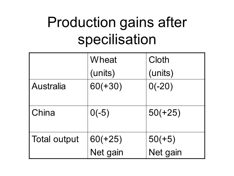 Production gains after specilisation Wheat (units) Cloth (units) Australia60(+30)0(-20) China0(-5)50(+25) Total output60(+25) Net gain 50(+5) Net gain