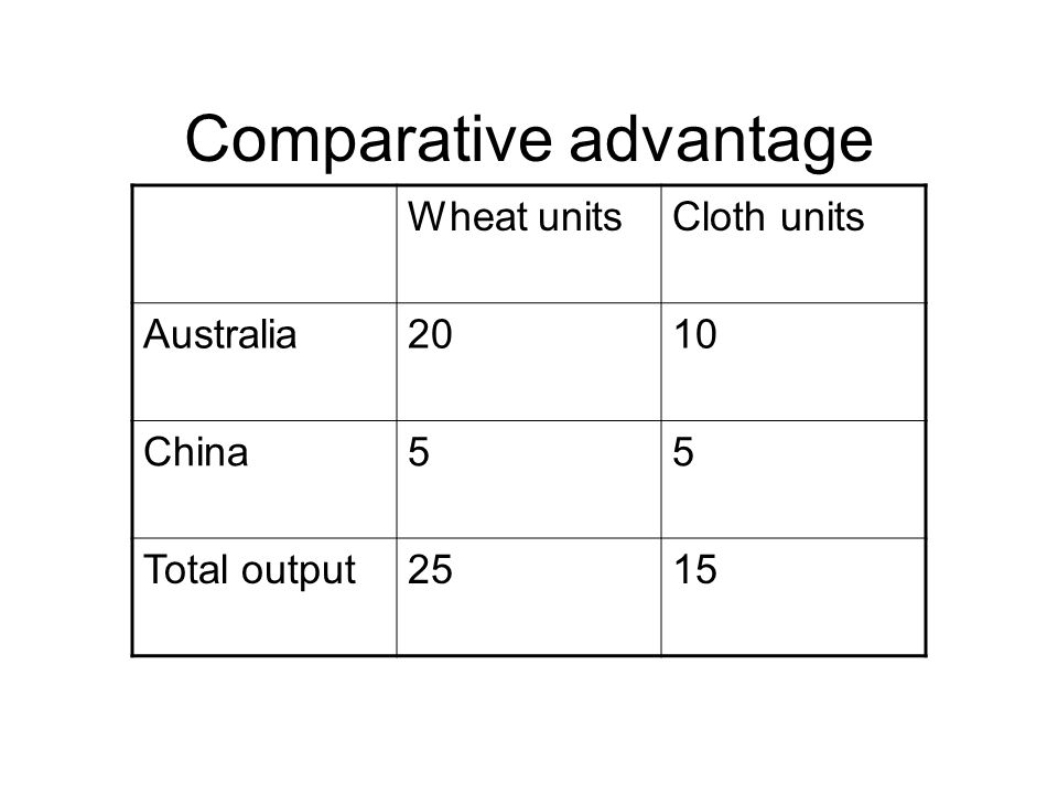 Comparative advantage Wheat unitsCloth units Australia2010 China55 Total output2515