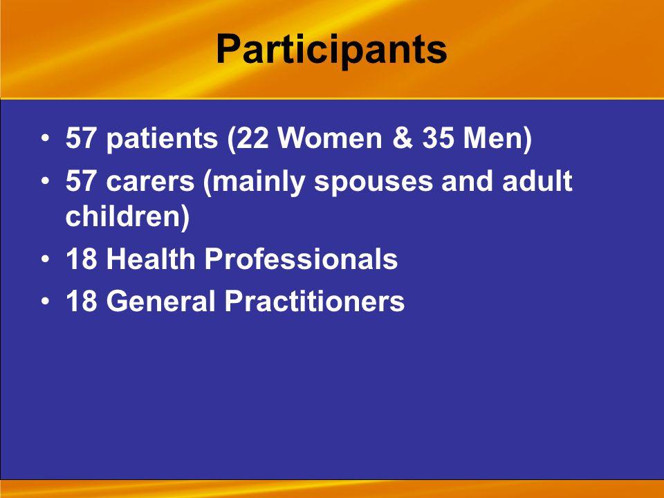 Participants 57 patients (22 Women & 35 Men) 57 carers (mainly spouses and adult children) 18 Health Professionals 18 General Practitioners
