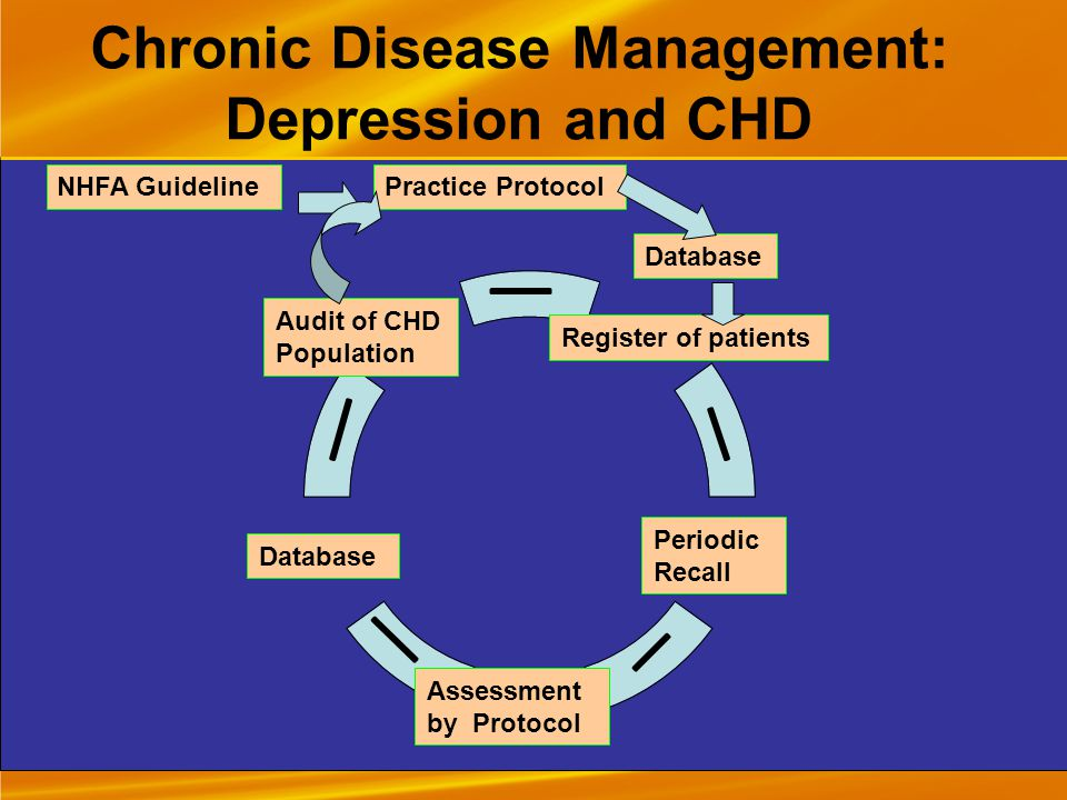 Chronic Disease Management: Depression and CHD Practice ProtocolNHFA Guideline Database Register of patients Periodic Recall Assessment by Protocol Database Audit of CHD Population