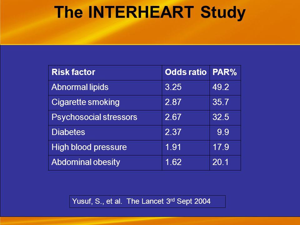 Risk factorOdds ratioPAR% Abnormal lipids3.2549.2 Cigarette smoking2.8735.7 Psychosocial stressors2.6732.5 Diabetes2.37 9.9 High blood pressure1.9117.9 Abdominal obesity1.6220.1 Yusuf, S., et al.