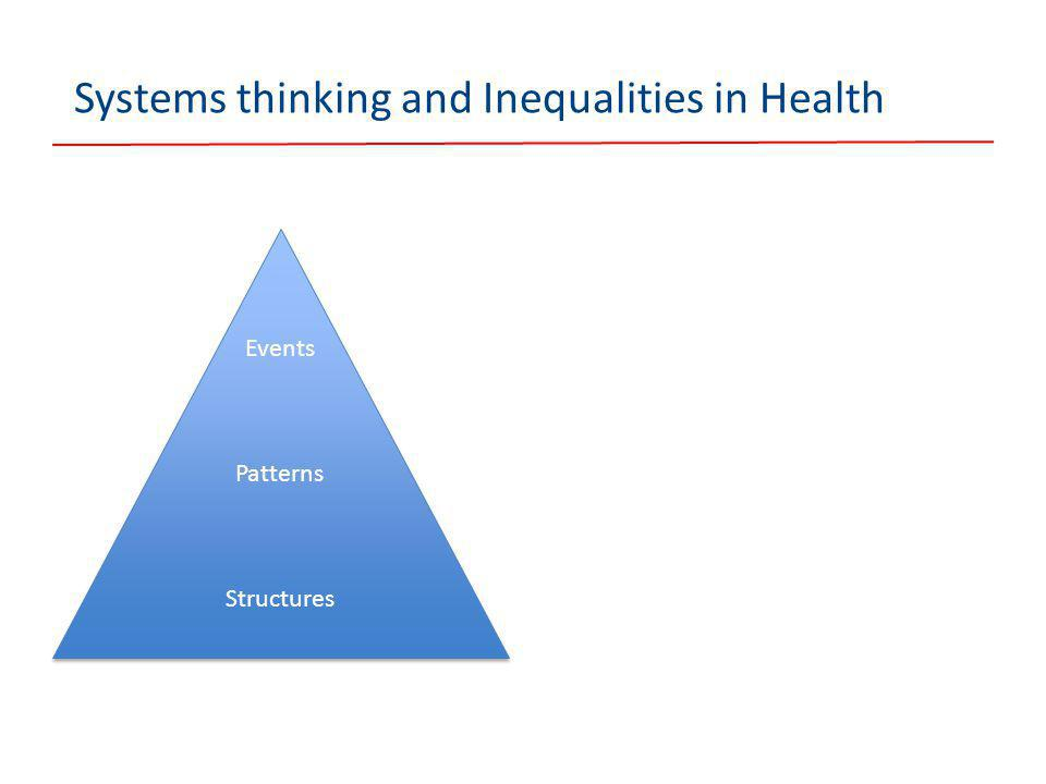 Systems thinking and Inequalities in Health Events Patterns Structures Events Patterns Structures