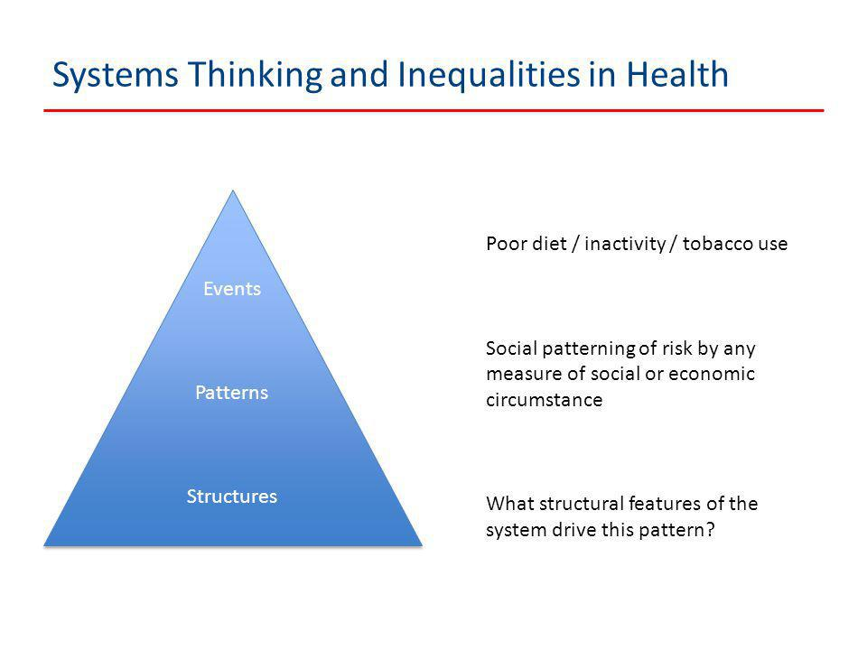Systems Thinking and Inequalities in Health Events Patterns Structures Events Patterns Structures Poor diet / inactivity / tobacco use Social patterning of risk by any measure of social or economic circumstance What structural features of the system drive this pattern