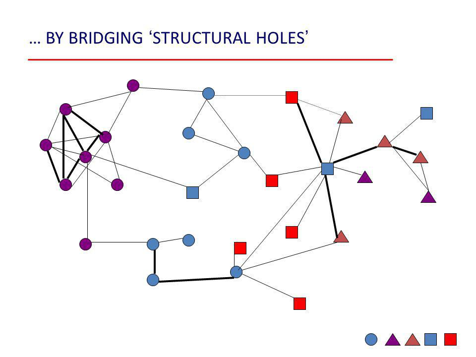 … BY BRIDGING ' STRUCTURAL HOLES '