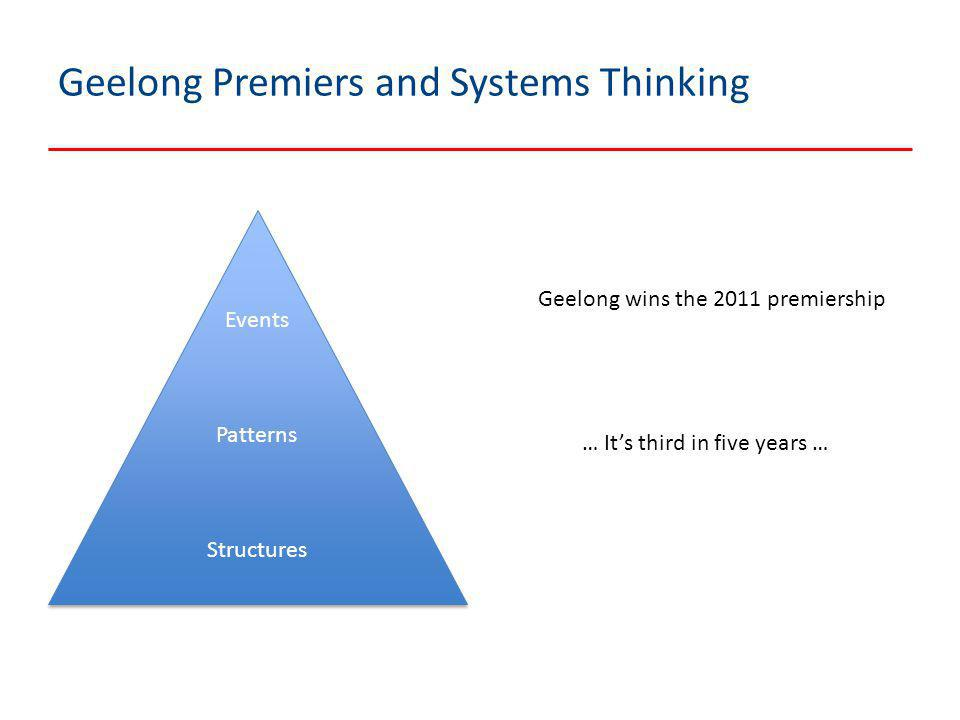 Geelong Premiers and Systems Thinking Events Patterns Structures Events Patterns Structures Geelong wins the 2011 premiership … It's third in five yea