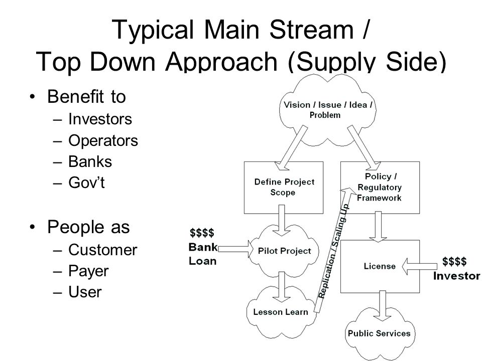 Typical Main Stream / Top Down Approach (Supply Side) Benefit to –Investors –Operators –Banks –Gov't People as –Customer –Payer –User