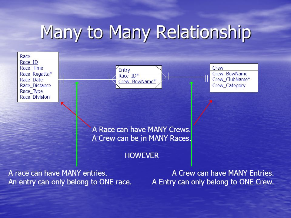 Many to Many Relationship Race Race_ID Race_Time Race_Regatta* Race_Date Race_Distance Race_Type Race_Division Entry Race_ID* Crew_BowName* Crew Crew_BowName Crew_ClubName* Crew_Category A Race can have MANY Crews.