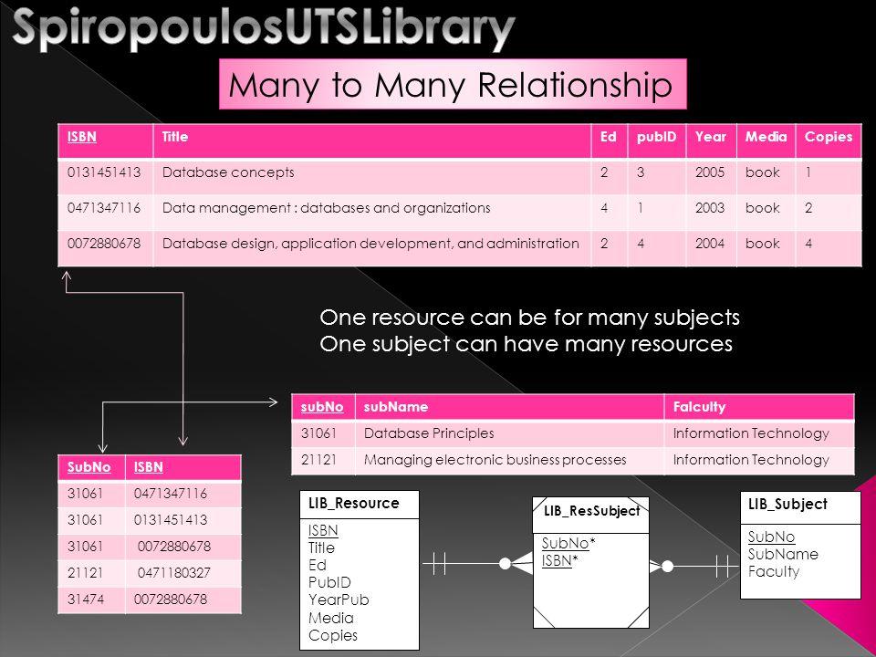Query on a single entity/table select * from LIB_author where augender = M ; auIDauNameauBirthauDeathaugender 1Kroenke, David M.M 2Watson, Richard TM 3Mannino, Micheal V.M 4McKeown, Patrick G.1943M 5Hartas, LeoM 6Prentice, SteveM select isbn, media from LIB_resource where media <> book ; ISBNMedia 1256748844dvd 1246450099Mmagazine Select all resources other than books Select all male authors