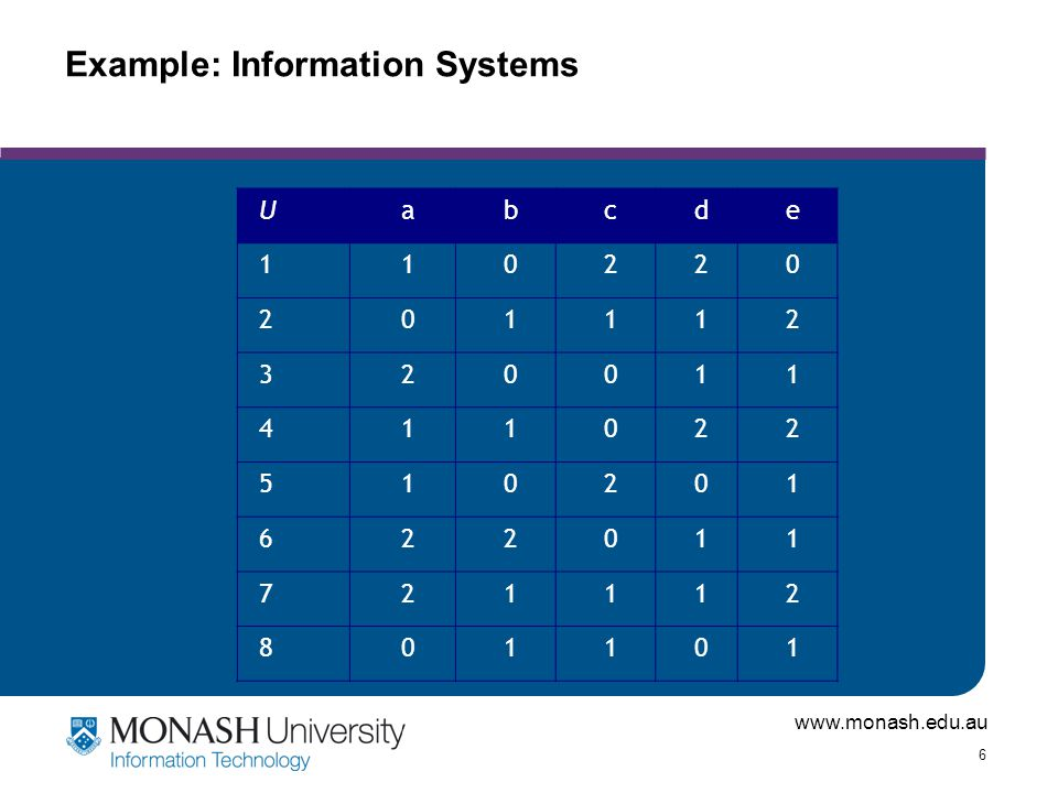 www.monash.edu.au 6 Example: Information Systems Uabcde 110220 201112 320011 411022 510201 622011 721112 801101