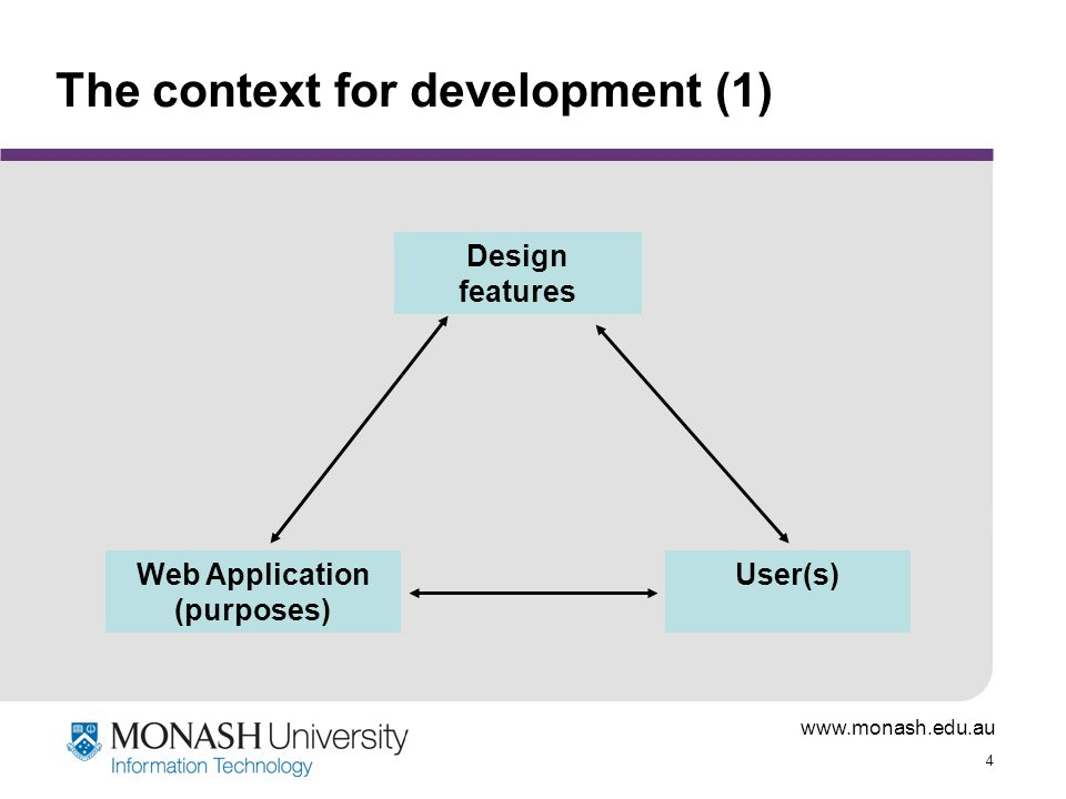 www.monash.edu.au 4 The context for development (1) Web Application (purposes) Design features User(s)