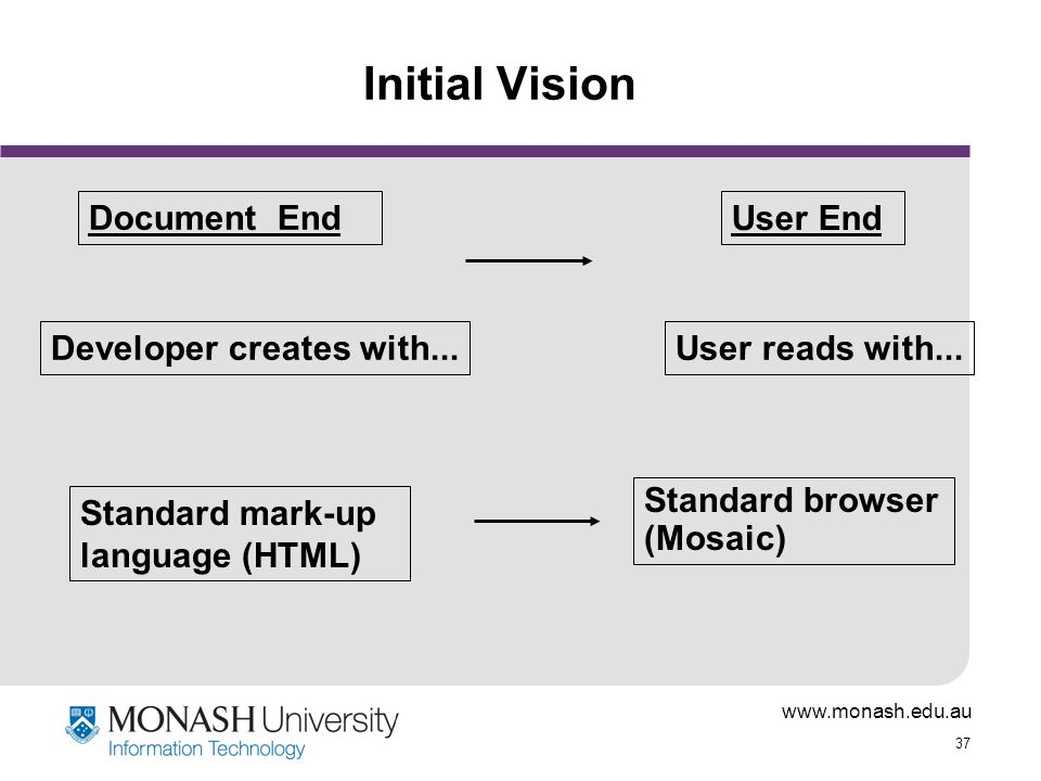 www.monash.edu.au 37 Initial Vision User End Document End User reads with...Developer creates with... Standard mark-up language (HTML) Standard browse