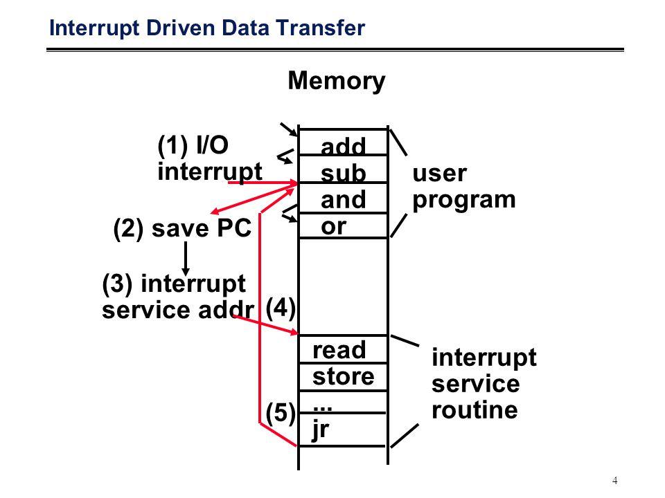 4 Interrupt Driven Data Transfer (1) I/O interrupt (2) save PC (3) interrupt service addr Memory add sub and or user program read store...