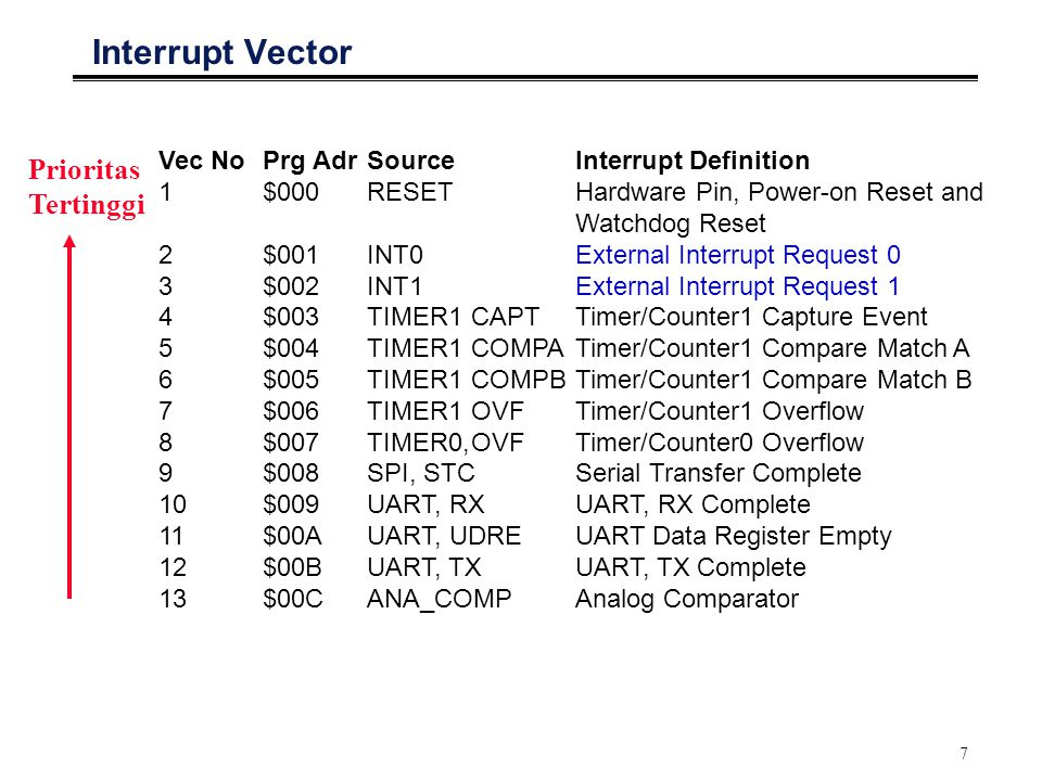 7 Interrupt Vector Vec NoPrg AdrSourceInterrupt Definition 1 $000 RESET Hardware Pin, Power-on Reset and Watchdog Reset 2 $001 INT0 External Interrupt