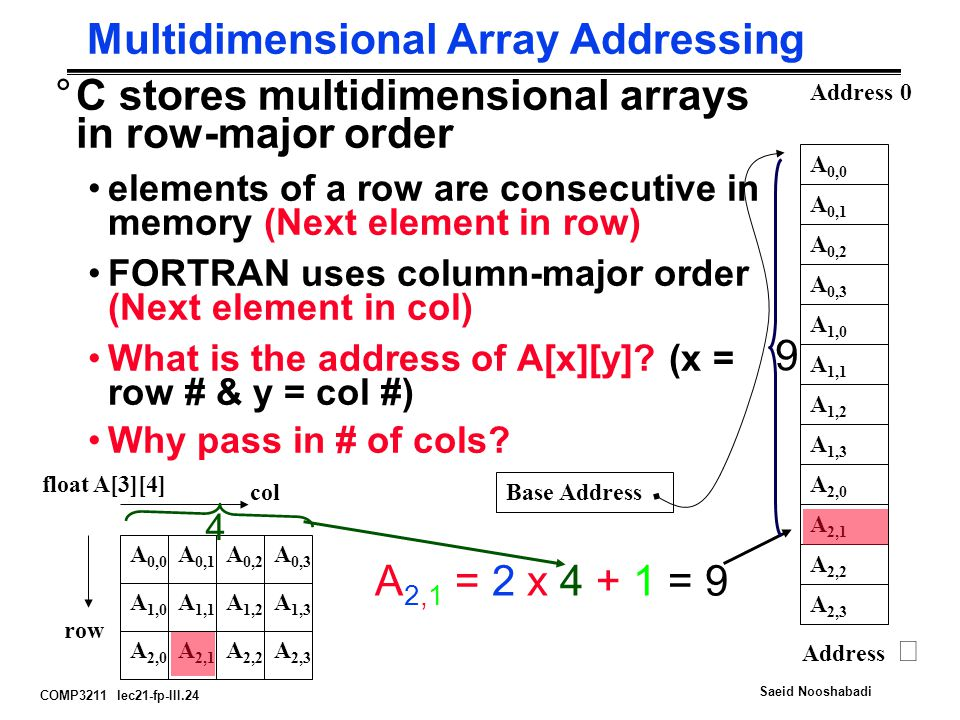 COMP3211 lec21-fp-III.24 Saeid Nooshabadi Multidimensional Array Addressing °C stores multidimensional arrays in row-major order elements of a row are consecutive in memory (Next element in row) FORTRAN uses column-major order (Next element in col) What is the address of A[x][y].