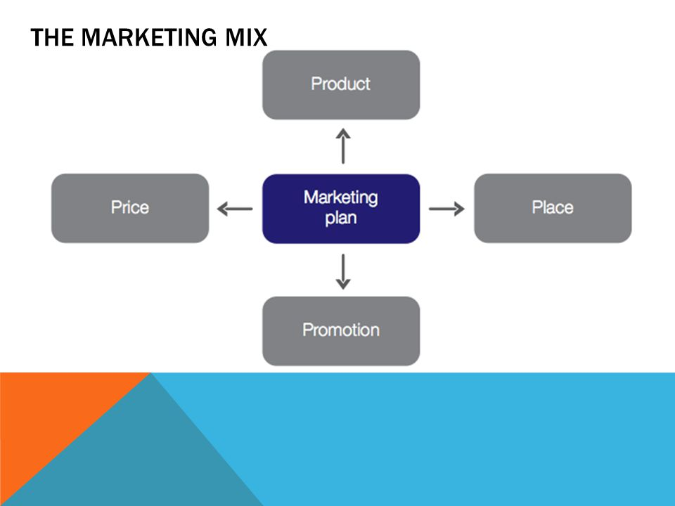 THE MARKETING MIX