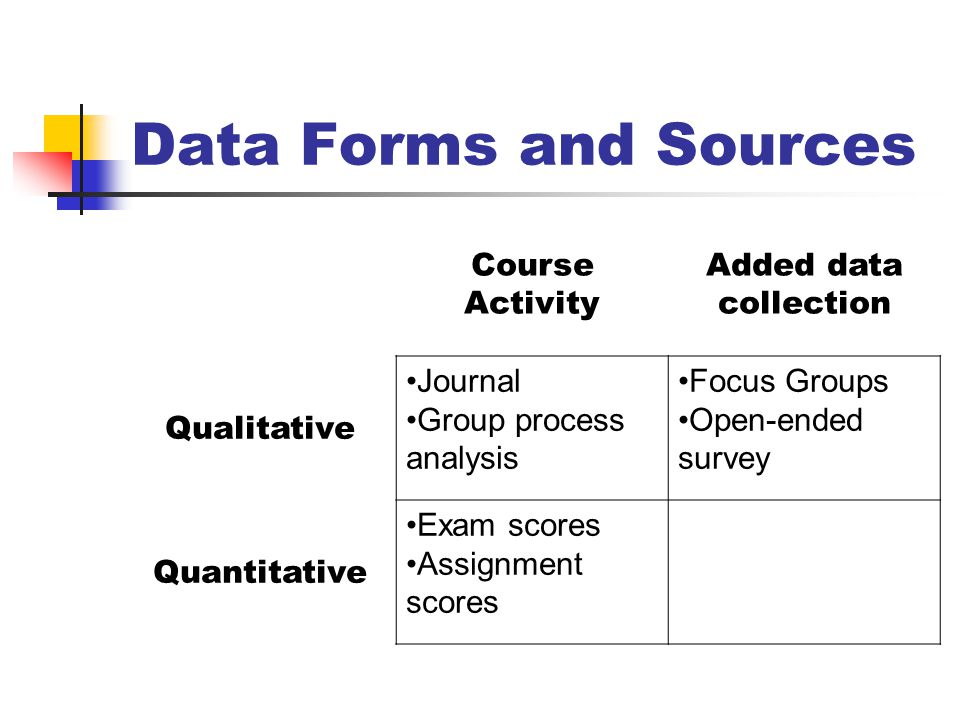 Data Forms and Sources Course Activity Added data collection Qualitative Journal Group process analysis Focus Groups Open-ended survey Quantitative Exam scores Assignment scores