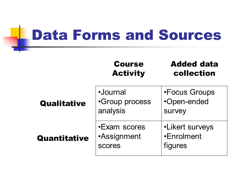 Data Forms and Sources Course Activity Added data collection Qualitative Journal Group process analysis Focus Groups Open-ended survey Quantitative Exam scores Assignment scores Likert surveys Enrolment figures